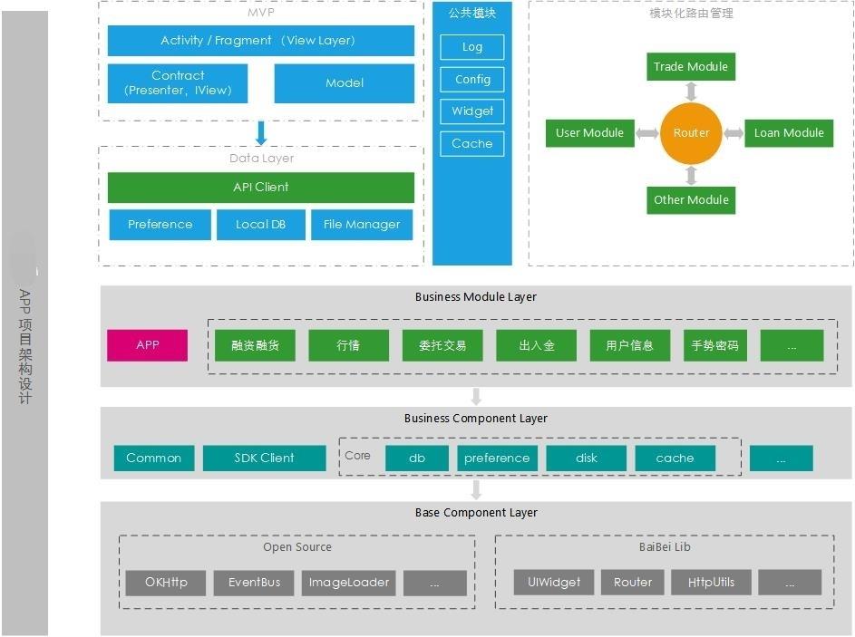 Android金融类项目模块化架构