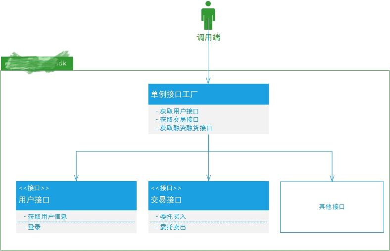Android 金融类项目模块化架构
